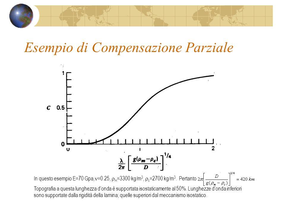 Esempio di Compensazione Parziale In questo esempio E=70 Gpa, =0.25, m =3300 kg/m 3, c =2700 kg/m 3. Pertanto Topografia a questa lunghezza donda è su
