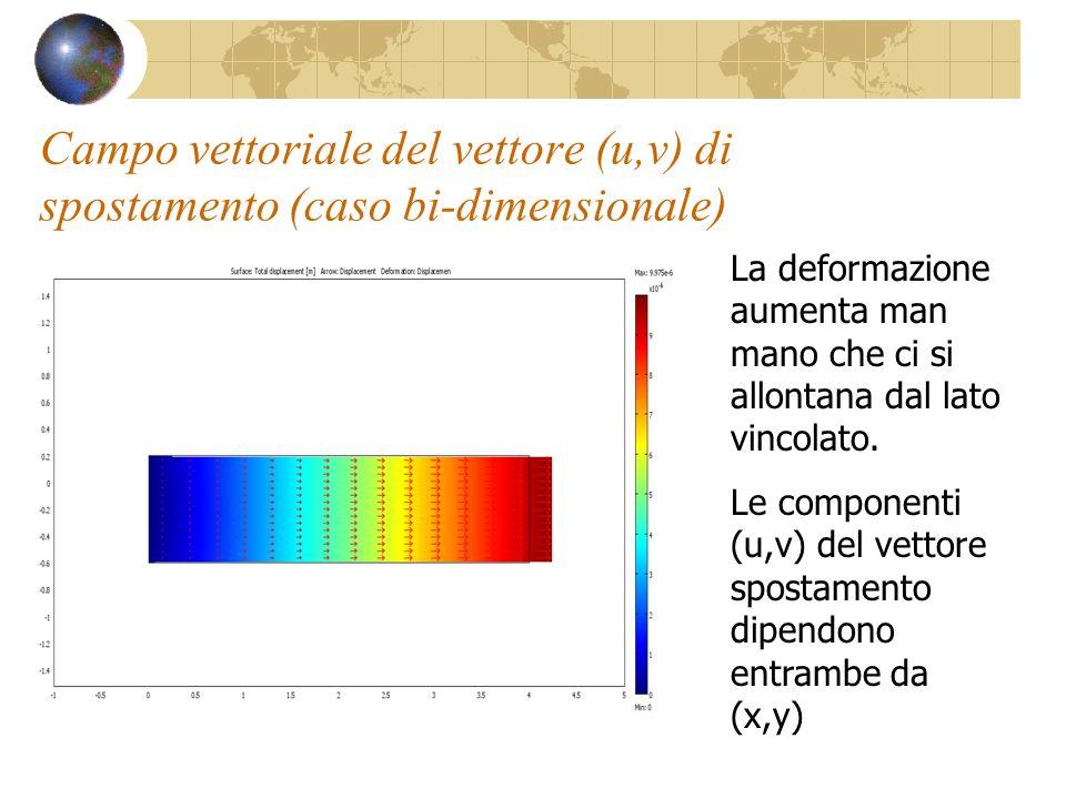 Campo vettoriale del vettore (u,v) di spostamento (caso bi-dimensionale) La deformazione aumenta man mano che ci si allontana dal lato vincolato. Le c