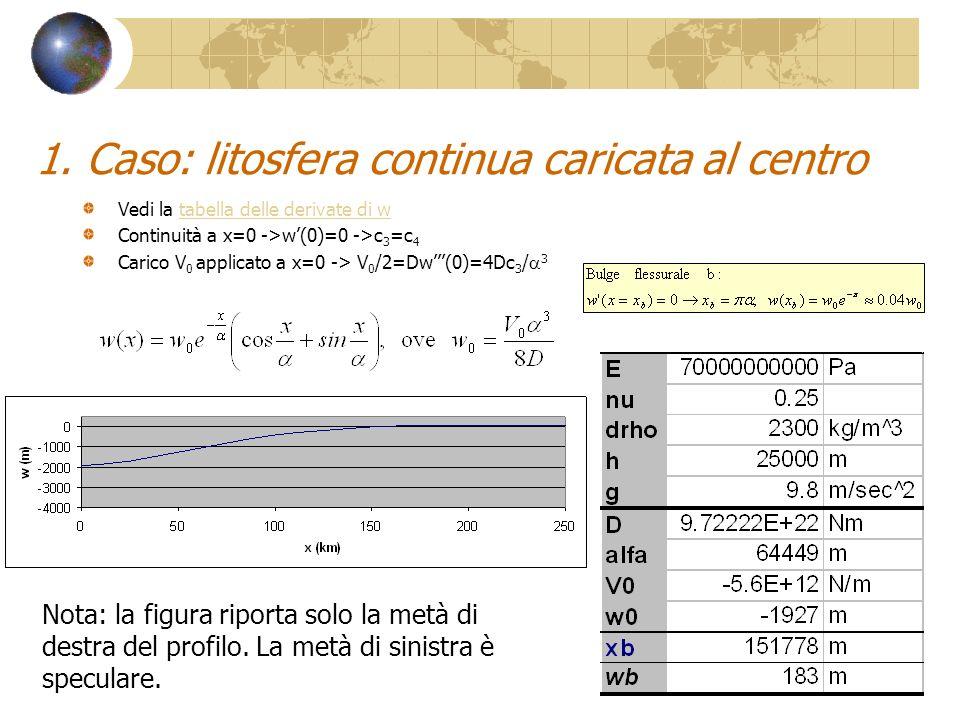 1. Caso: litosfera continua caricata al centro Vedi la tabella delle derivate di wtabella delle derivate di w Continuità a x=0 ->w(0)=0 ->c 3 =c 4 Car