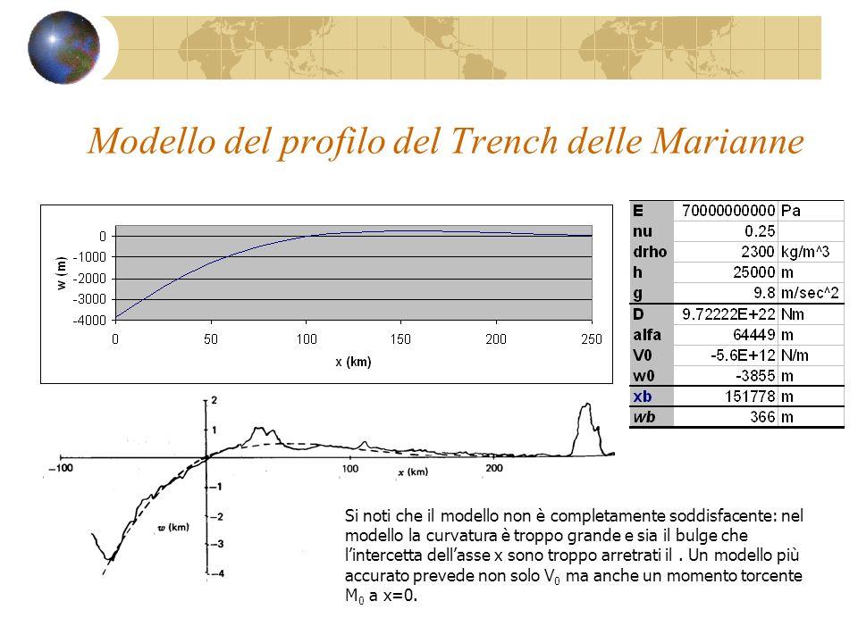 Modello del profilo del Trench delle Marianne Si noti che il modello non è completamente soddisfacente: nel modello la curvatura è troppo grande e sia