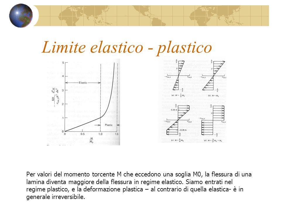 Limite elastico - plastico a b c d Per valori del momento torcente M che eccedono una soglia M0, la flessura di una lamina diventa maggiore della fles