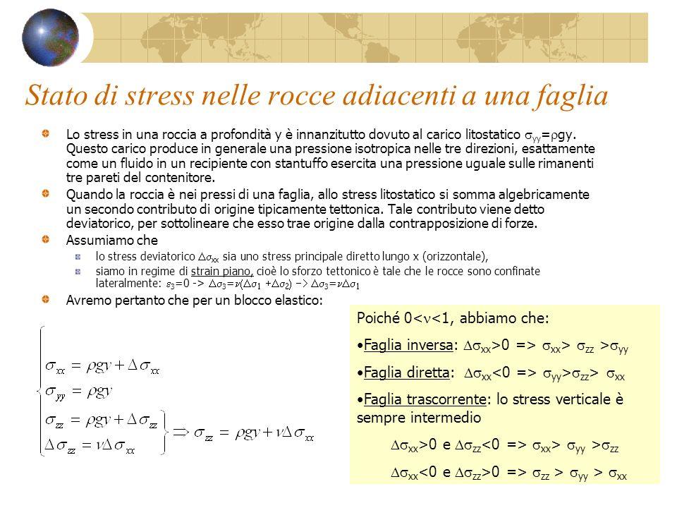 Stato di stress nelle rocce adiacenti a una faglia Lo stress in una roccia a profondità y è innanzitutto dovuto al carico litostatico yy = gy. Questo