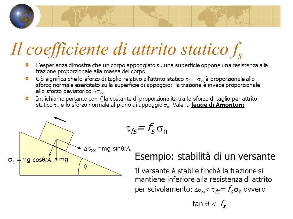 Il coefficiente di attrito statico f s Lesperienza dimostra che un corpo appoggiato su una superficie oppone una resistenza alla trazione proporzional