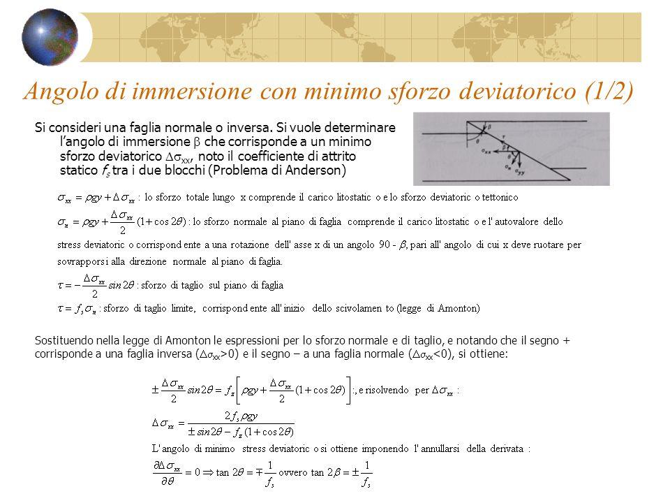 Angolo di immersione con minimo sforzo deviatorico (1/2) Si consideri una faglia normale o inversa. Si vuole determinare langolo di immersione che cor