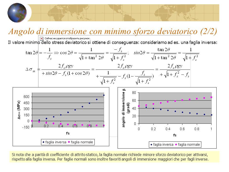 Angolo di immersione con minimo sforzo deviatorico (2/2) Il valore minimo dello stress deviatorico si ottiene di conseguenza: consideriamo ad es. una