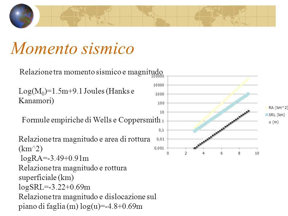 Momento sismico Relazione tra momento sismico e magnitudo Log(M 0 )=1.5m+9.1 Joules (Hanks e Kanamori) Formule empiriche di Wells e Coppersmith Relazi