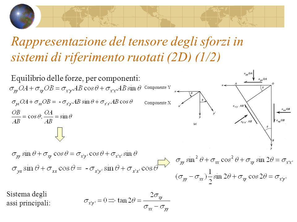 Rappresentazione del tensore degli sforzi in sistemi di riferimento ruotati (2D) (1/2) Equilibrio delle forze, per componenti: Sistema degli assi prin