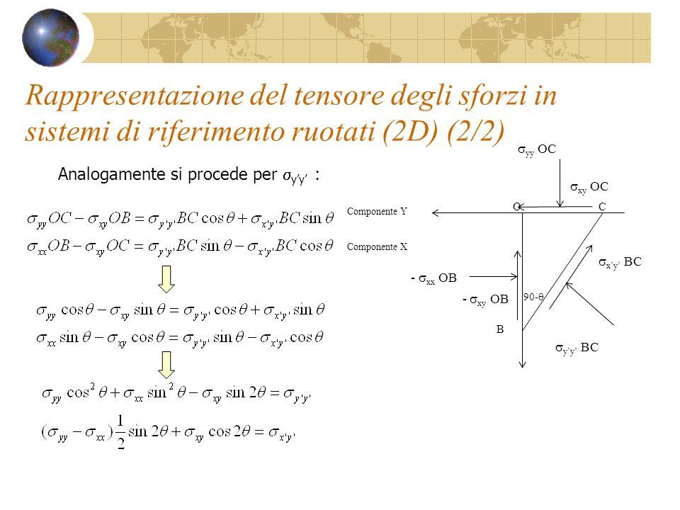 Rappresentazione del tensore degli sforzi in sistemi di riferimento ruotati (2D) (2/2) Analogamente si procede per yy : 90- O B C - xx OB yy OC yy BC