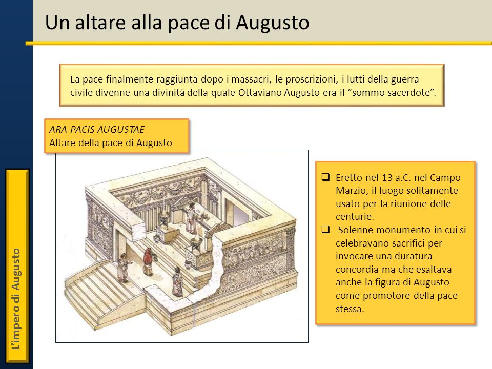 Limpero di Augusto Un altare alla pace di Augusto Eretto nel 13 a.C. nel Campo Marzio, il luogo solitamente usato per la riunione delle centurie. Sole