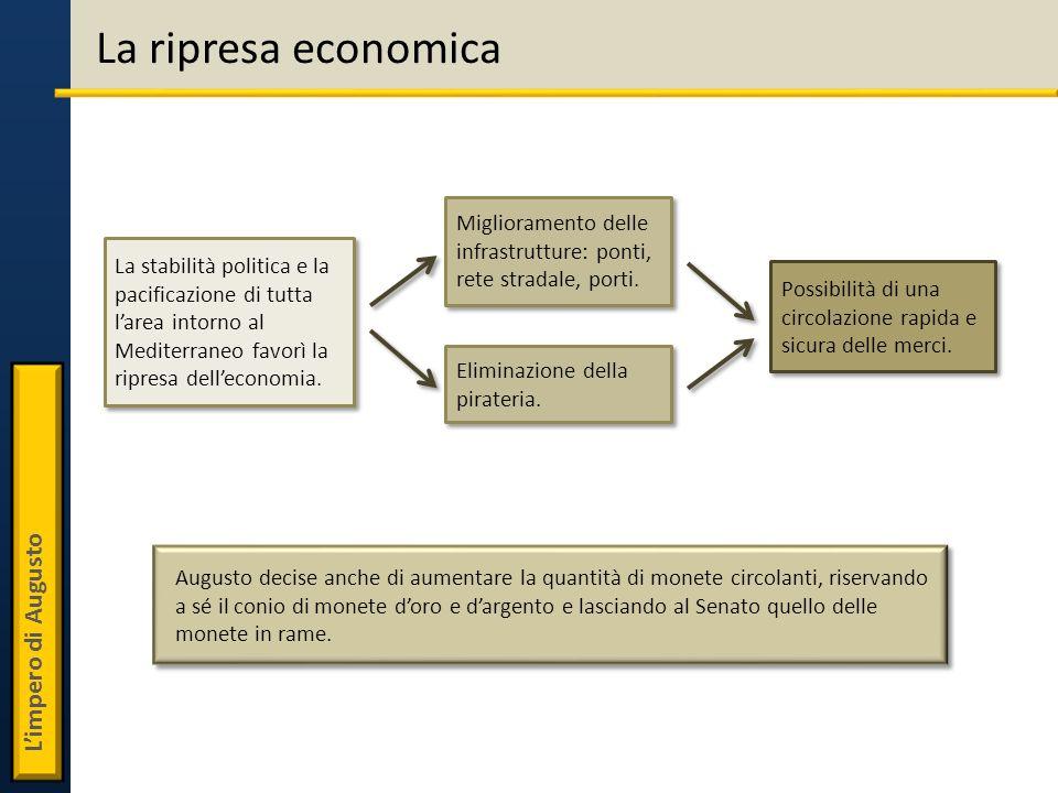 La ripresa economica La stabilità politica e la pacificazione di tutta larea intorno al Mediterraneo favorì la ripresa delleconomia. Miglioramento del