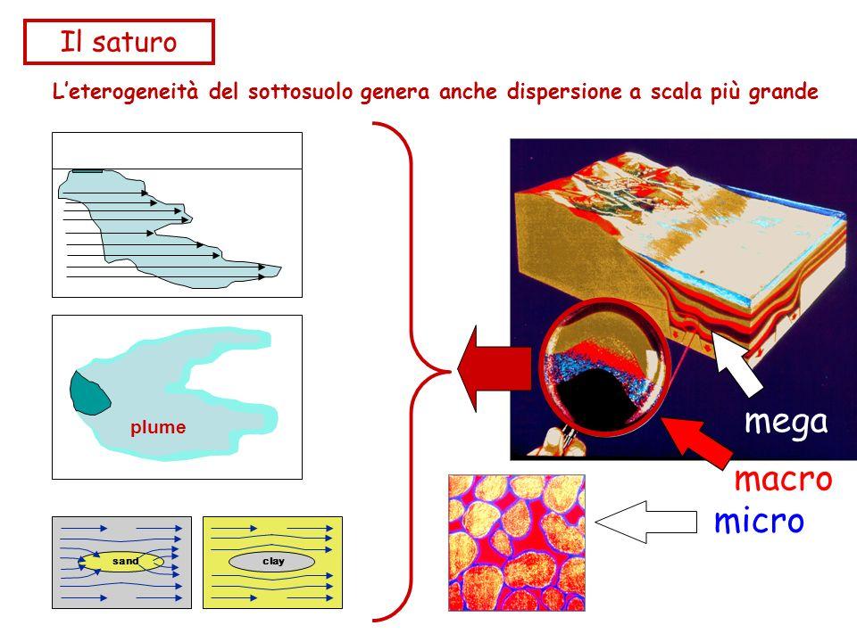 Leterogeneità del sottosuolo genera anche dispersione a scala più grande mega micro macro plume sand clay Il saturo