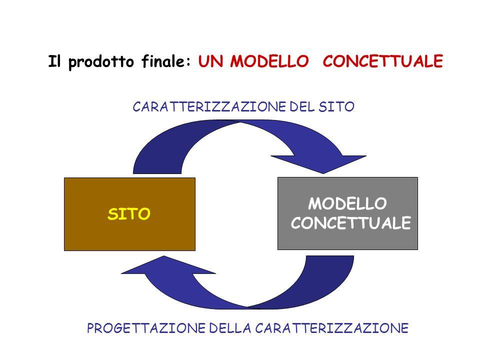 Il prodotto finale: UN MODELLO CONCETTUALE SITO MODELLO CONCETTUALE CARATTERIZZAZIONE DEL SITO PROGETTAZIONE DELLA CARATTERIZZAZIONE