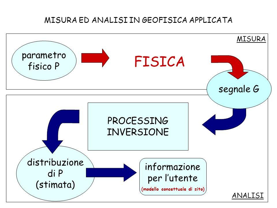 PROCESSING INVERSIONE distribuzione di P (stimata) informazione per lutente (modello concettuale di sito) ANALISI FISICA MISURA ED ANALISI IN GEOFISICA APPLICATA parametro fisico P segnale G MISURA
