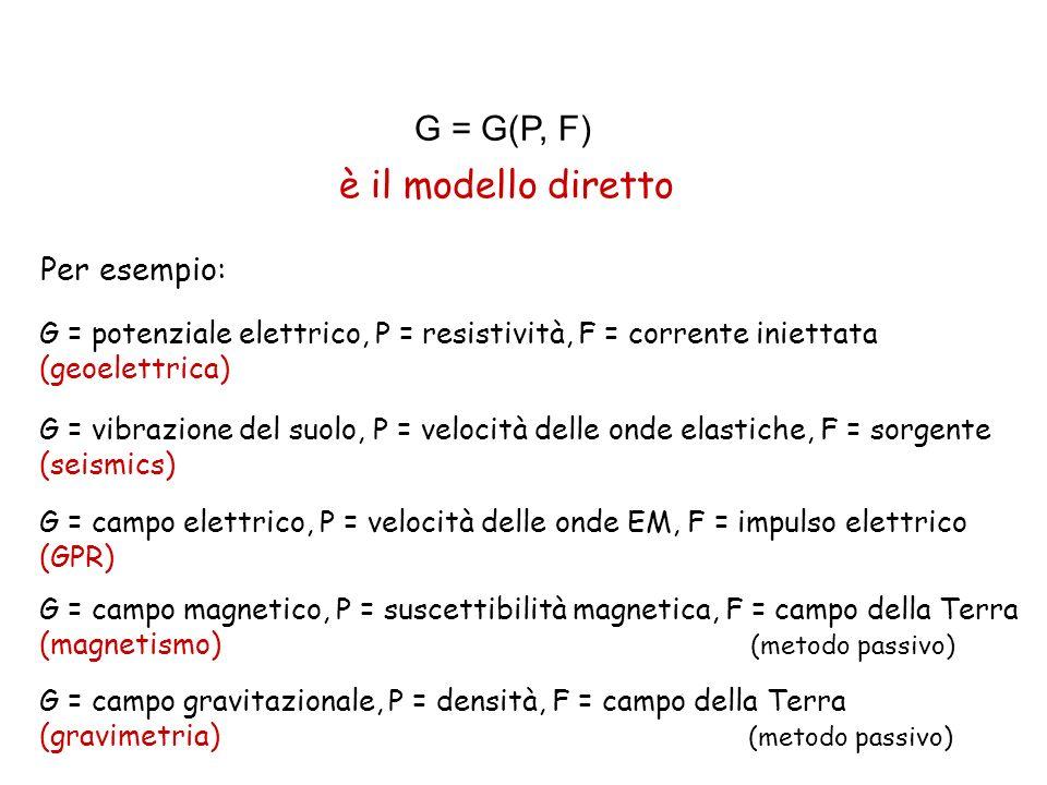 G = G(P, F) è il modello diretto Per esempio: G = campo gravitazionale, P = densità, F = campo della Terra (gravimetria) (metodo passivo) G = potenziale elettrico, P = resistività, F = corrente iniettata (geoelettrica) G = vibrazione del suolo, P = velocità delle onde elastiche, F = sorgente (seismics) G = campo elettrico, P = velocità delle onde EM, F = impulso elettrico (GPR) G = campo magnetico, P = suscettibilità magnetica, F = campo della Terra (magnetismo) (metodo passivo)
