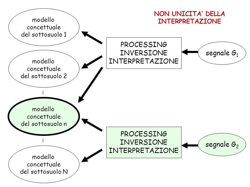 segnale G 1 PROCESSING INVERSIONE INTERPRETAZIONE modello concettuale del sottosuolo 1 modello concettuale del sottosuolo 2 modello concettuale del sottosuolo n modello concettuale del sottosuolo N segnale G 2 PROCESSING INVERSIONE INTERPRETAZIONE … … NON UNICITA DELLA INTERPRETAZIONE