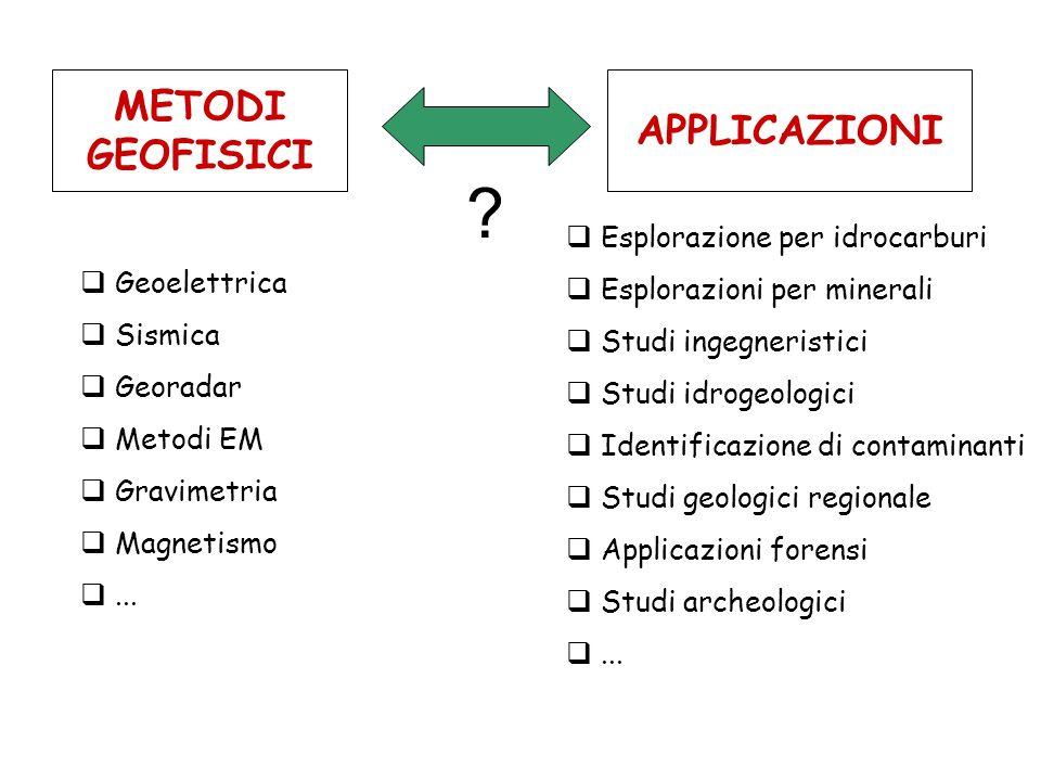 METODI GEOFISICI APPLICAZIONI Geoelettrica Sismica Georadar Metodi EM Gravimetria Magnetismo...