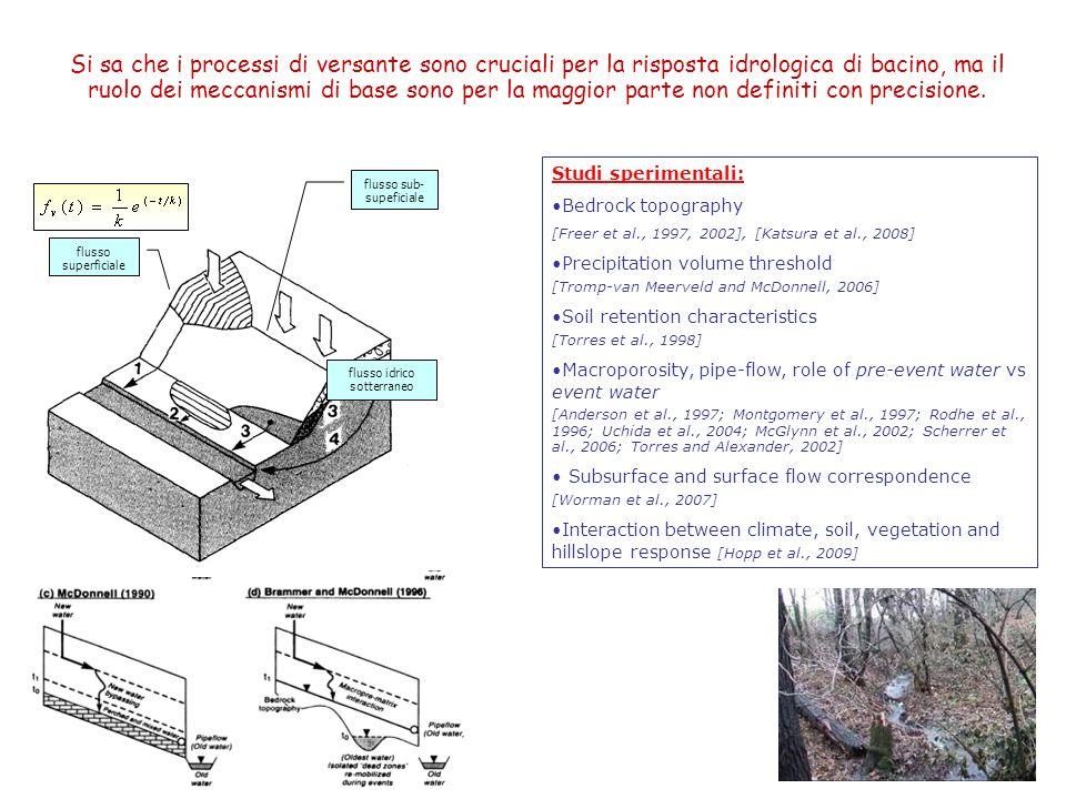 Si sa che i processi di versante sono cruciali per la risposta idrologica di bacino, ma il ruolo dei meccanismi di base sono per la maggior parte non definiti con precisione.