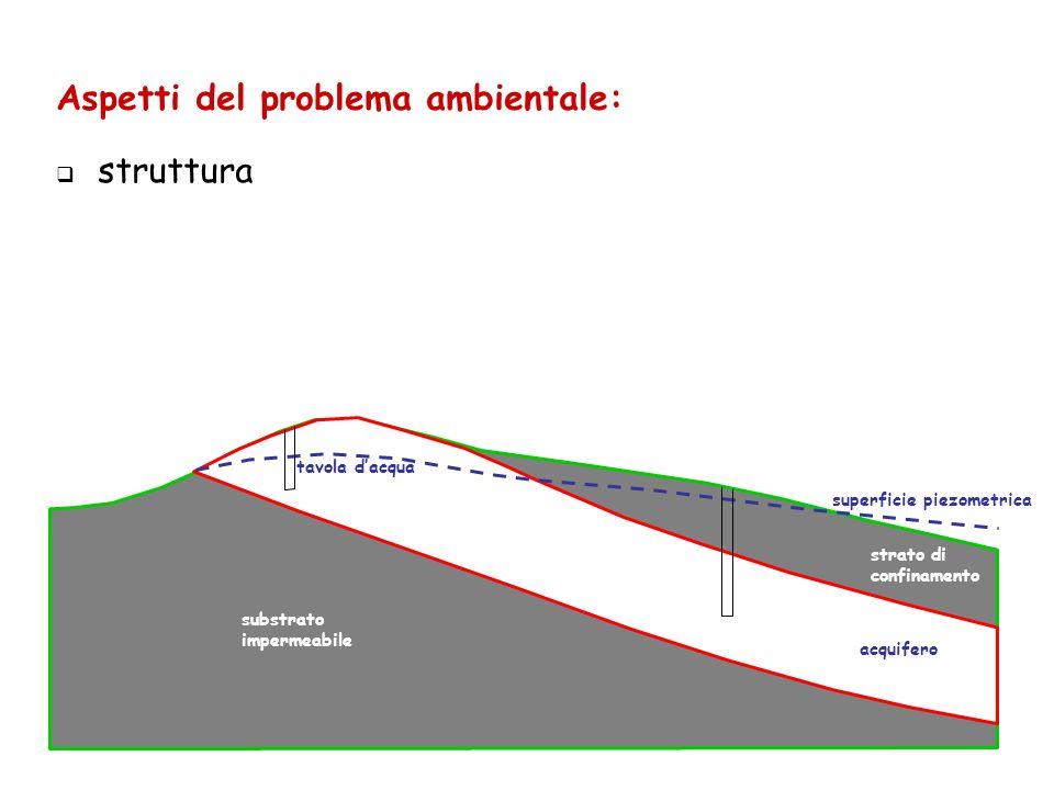 tavola dacqua superficie piezometrica substrato impermeabile acquifero strato di confinamento Aspetti del problema ambientale: struttura