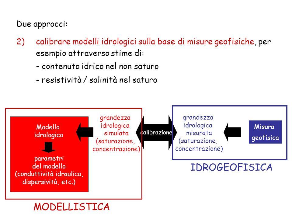 Misura geofisica grandezza idrologica misurata (saturazione, concentrazione) Modello idrologico parametri del modello (conduttività idraulica, dispersività, etc.) grandezza idrologica simulata (saturazione, concentrazione) calibrazione IDROGEOFISICA MODELLISTICA Due approcci: 2)calibrare modelli idrologici sulla base di misure geofisiche, per esempio attraverso stime di: - contenuto idrico nel non saturo - resistività / salinità nel saturo