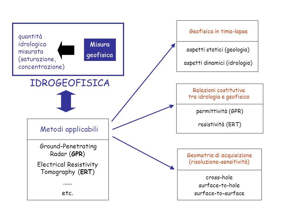 Misura geofisica quantità idrologica misurata (saturazione, concentrazione) IDROGEOFISICA Geofisica in time-lapse aspetti statici (geologia) aspetti dinamici (idrologia) Metodi applicabili Ground-Penetrating Radar (GPR) Electrical Resistivity Tomography (ERT)......