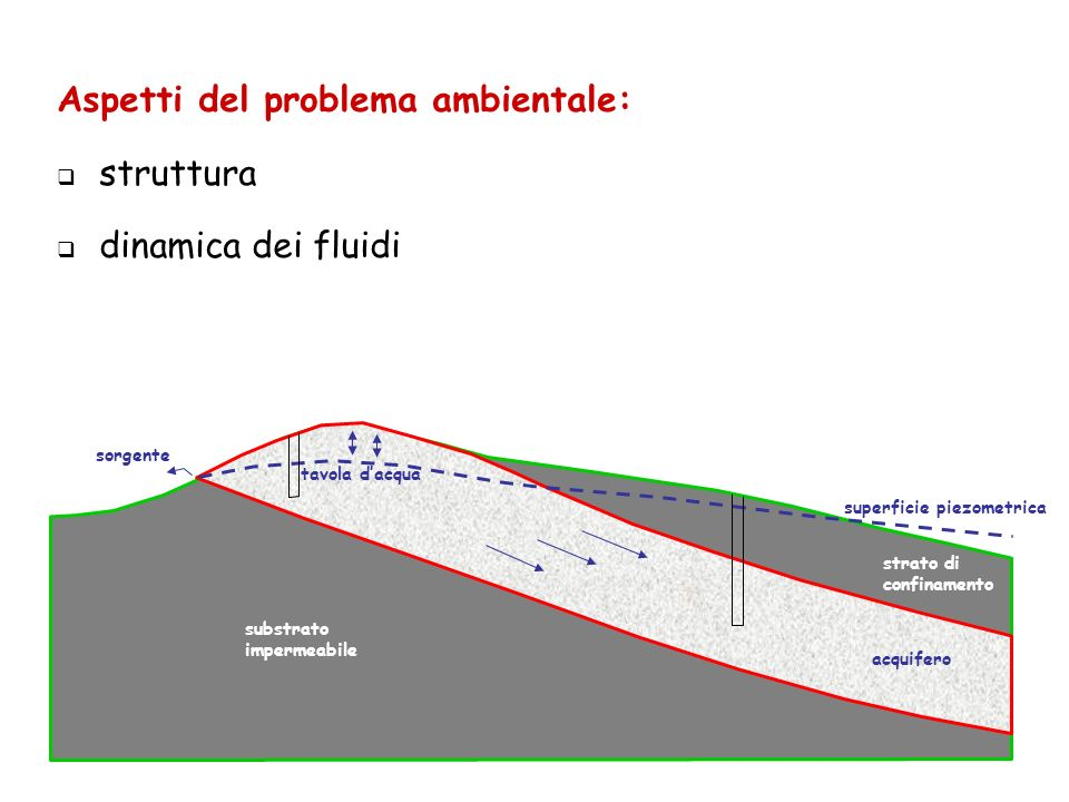 tavola dacqua superficie piezometrica sorgente acquifero strato di confinamento substrato impermeabile Aspetti del problema ambientale: struttura dinamica dei fluidi
