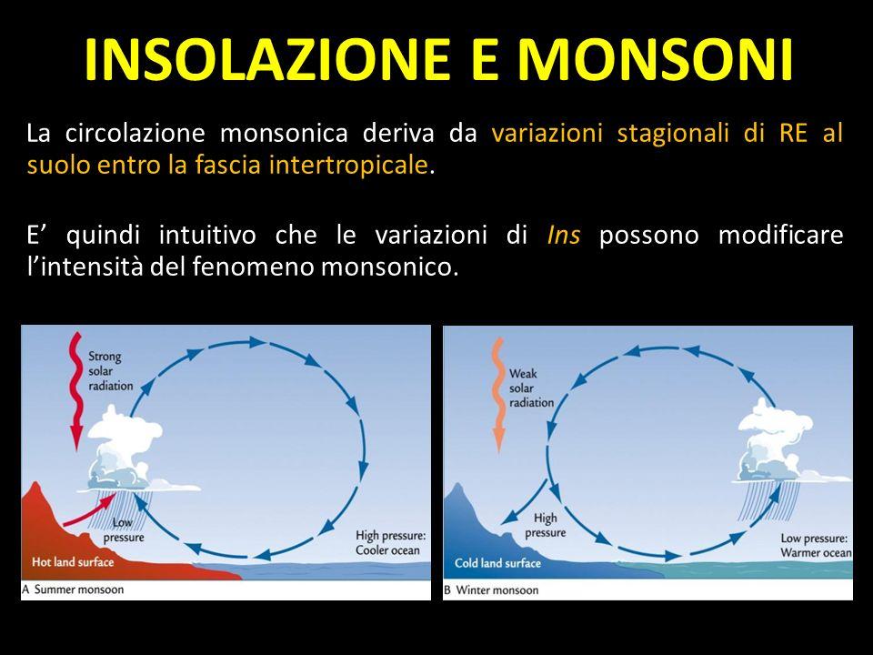INSOLAZIONE E MONSONI La circolazione monsonica deriva da variazioni stagionali di RE al suolo entro la fascia intertropicale. E quindi intuitivo che