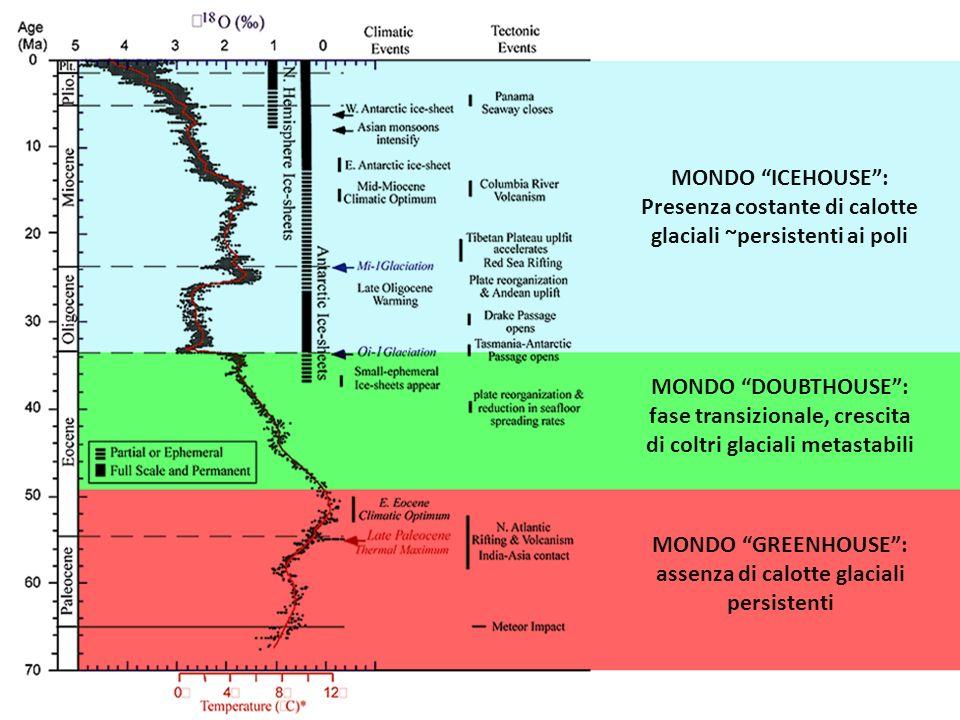 MONDO GREENHOUSE: assenza di calotte glaciali persistenti MONDO DOUBTHOUSE: fase transizionale, crescita di coltri glaciali metastabili MONDO ICEHOUSE: Presenza costante di calotte glaciali ~persistenti ai poli