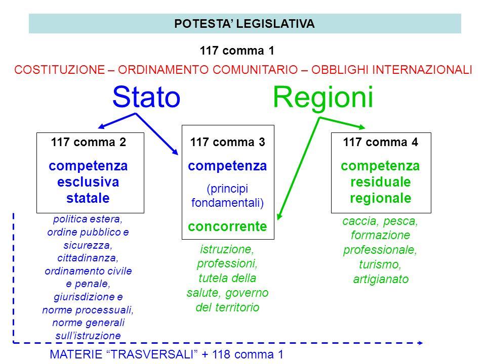 Stato Regioni 117 comma 2 competenza esclusiva statale politica estera, ordine pubblico e sicurezza, cittadinanza, ordinamento civile e penale, giuris