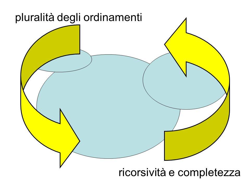 pluralità degli ordinamenti ricorsività e completezza