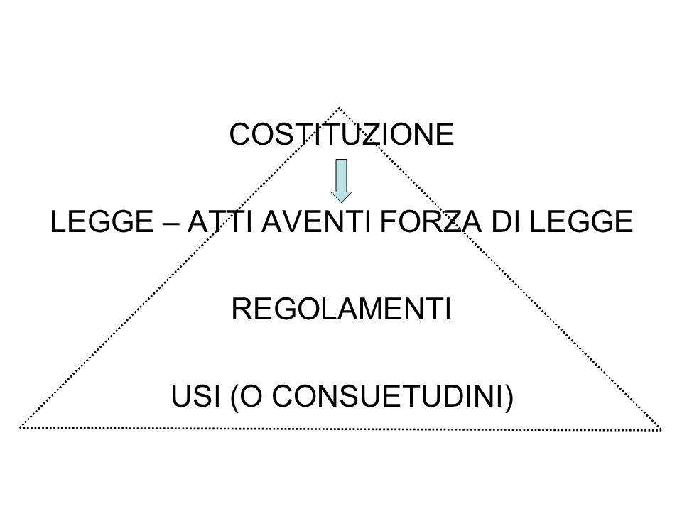 COSTITUZIONE LEGGE – ATTI AVENTI FORZA DI LEGGE REGOLAMENTI USI (O CONSUETUDINI)