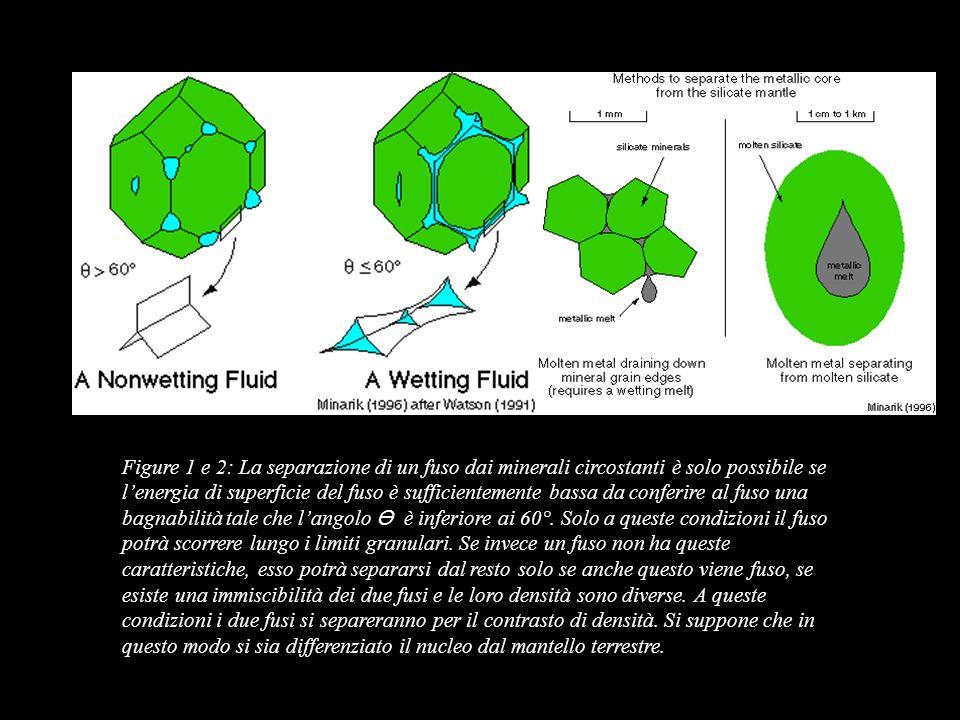 Figure 1 e 2: La separazione di un fuso dai minerali circostanti è solo possibile se lenergia di superficie del fuso è sufficientemente bassa da confe