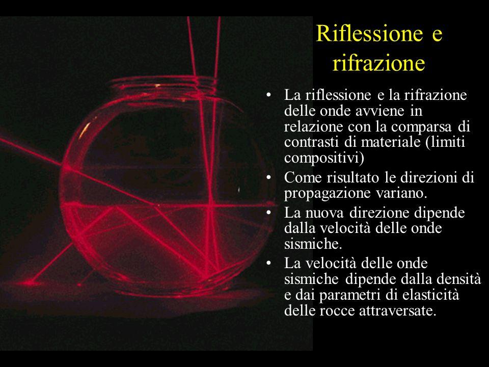 Riflessione e rifrazione La riflessione e la rifrazione delle onde avviene in relazione con la comparsa di contrasti di materiale (limiti compositivi)