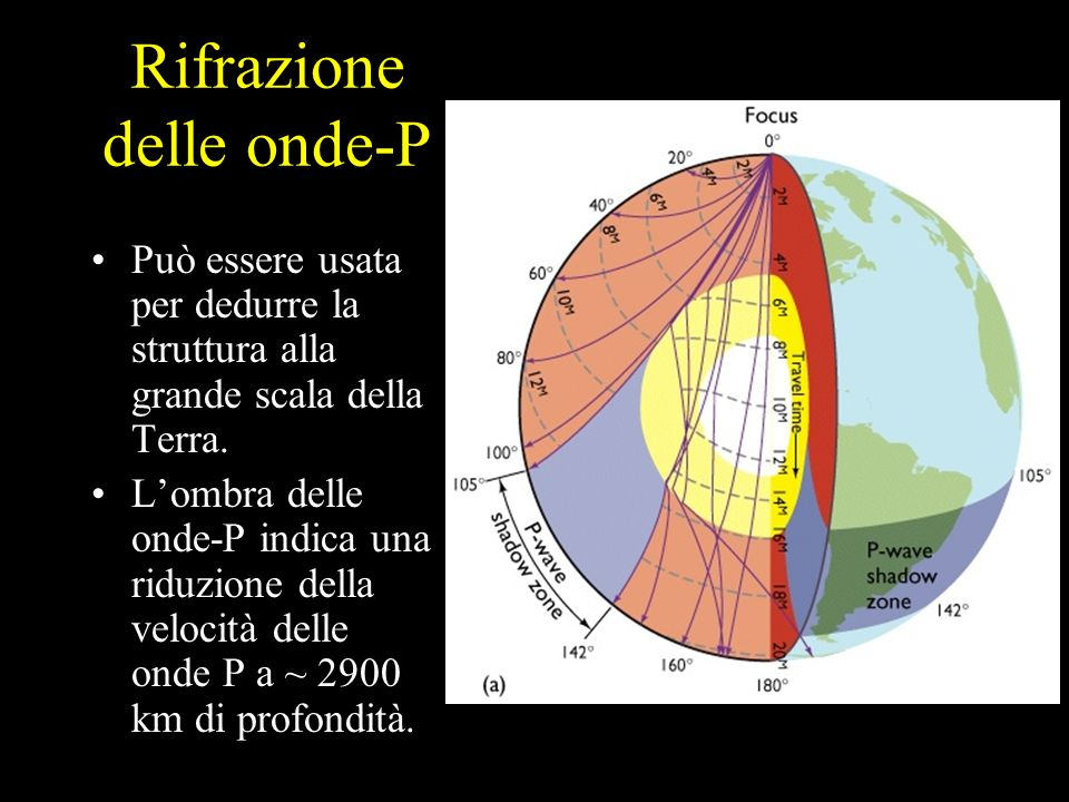 Rifrazione delle onde-P Può essere usata per dedurre la struttura alla grande scala della Terra. Lombra delle onde-P indica una riduzione della veloci