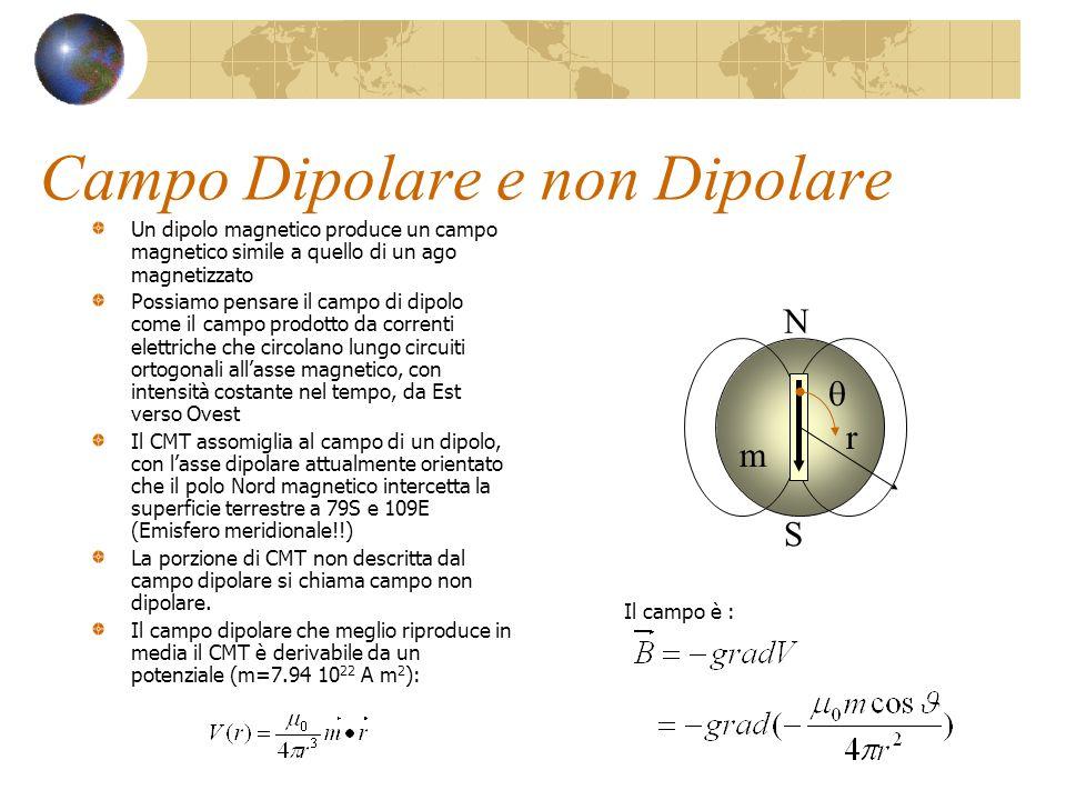 Campo Dipolare e non Dipolare Un dipolo magnetico produce un campo magnetico simile a quello di un ago magnetizzato Possiamo pensare il campo di dipol