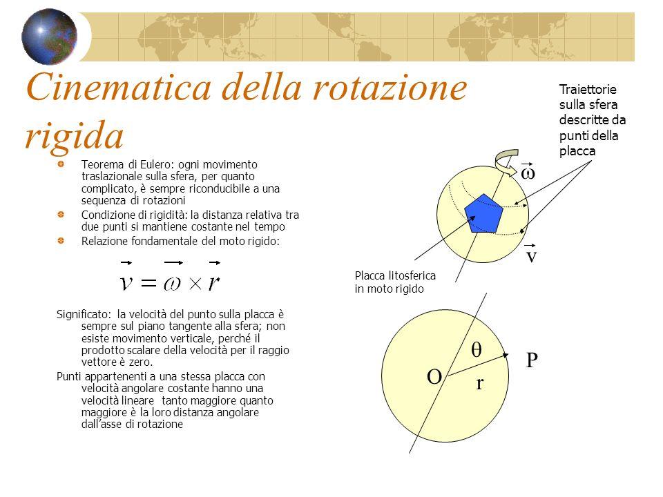 Cinematica della rotazione rigida Teorema di Eulero: ogni movimento traslazionale sulla sfera, per quanto complicato, è sempre riconducibile a una seq