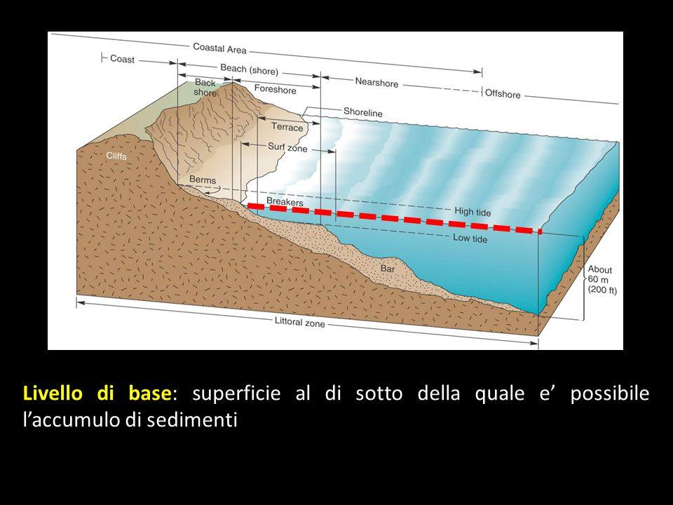 Livello di base: superficie al di sotto della quale e possibile laccumulo di sedimenti