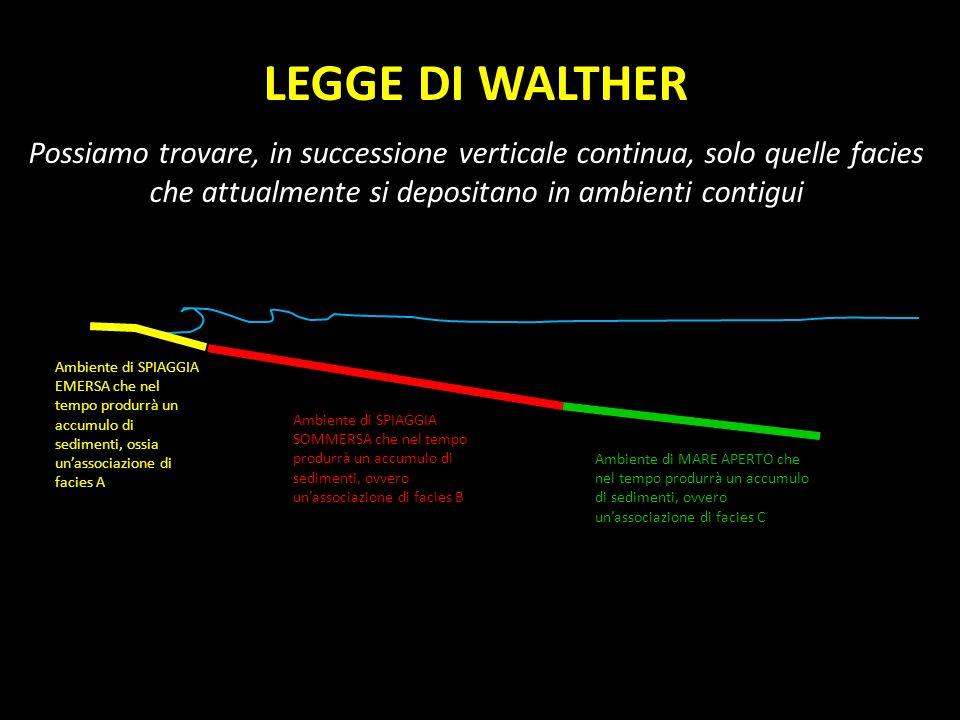 LEGGE DI WALTHER Possiamo trovare, in successione verticale continua, solo quelle facies che attualmente si depositano in ambienti contigui Ambiente d