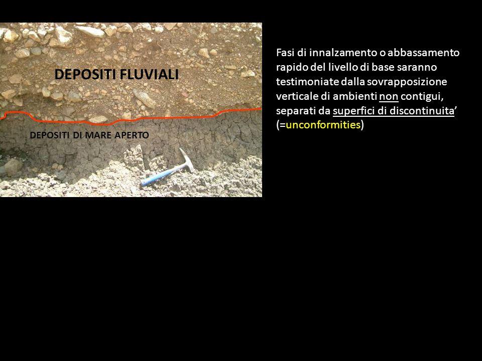 Fasi di innalzamento o abbassamento rapido del livello di base saranno testimoniate dalla sovrapposizione verticale di ambienti non contigui, separati