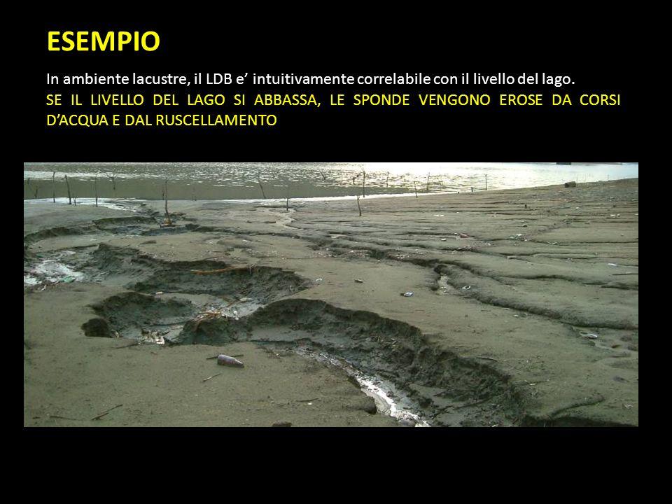 ESEMPIO In ambiente lacustre, il LDB e intuitivamente correlabile con il livello del lago. SE IL LIVELLO DEL LAGO SI ABBASSA, LE SPONDE VENGONO EROSE