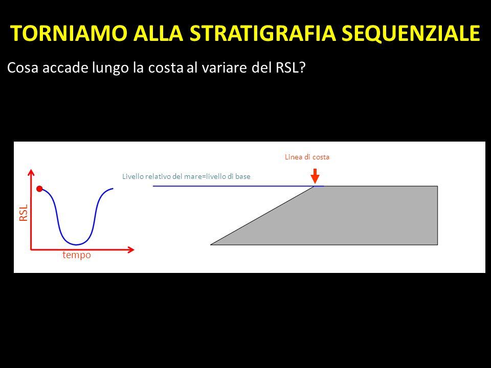 TORNIAMO ALLA STRATIGRAFIA SEQUENZIALE Cosa accade lungo la costa al variare del RSL? Livello relativo del mare=livello di base Linea di costa tempo R