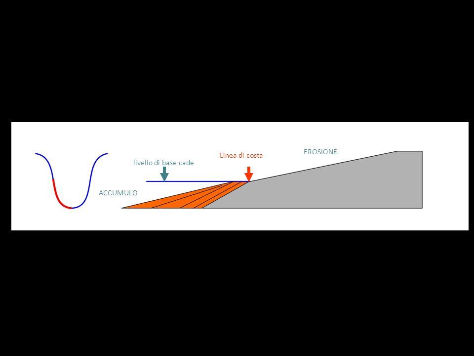 livello di base cade Linea di costa EROSIONE ACCUMULO