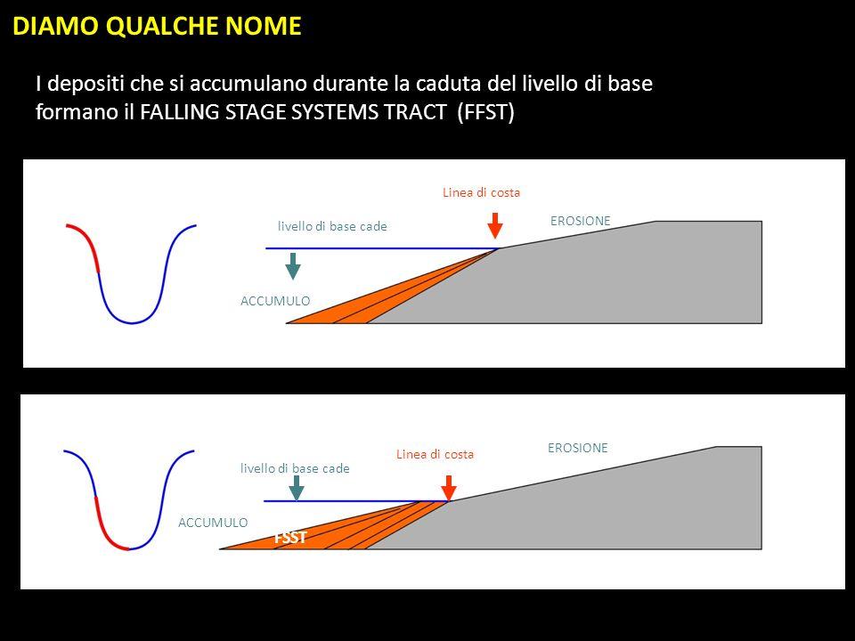 livello di base cade Linea di costa EROSIONE ACCUMULO I depositi che si accumulano durante la caduta del livello di base formano il FALLING STAGE SYST