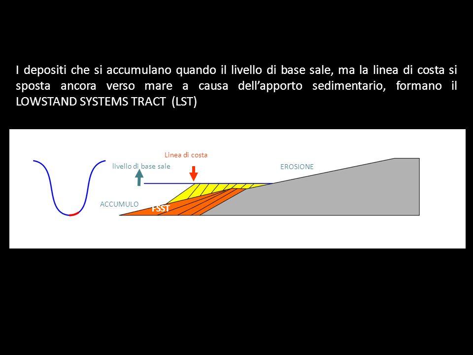 livello di base sale Linea di costa EROSIONE ACCUMULO I depositi che si accumulano quando il livello di base sale, ma la linea di costa si sposta anco