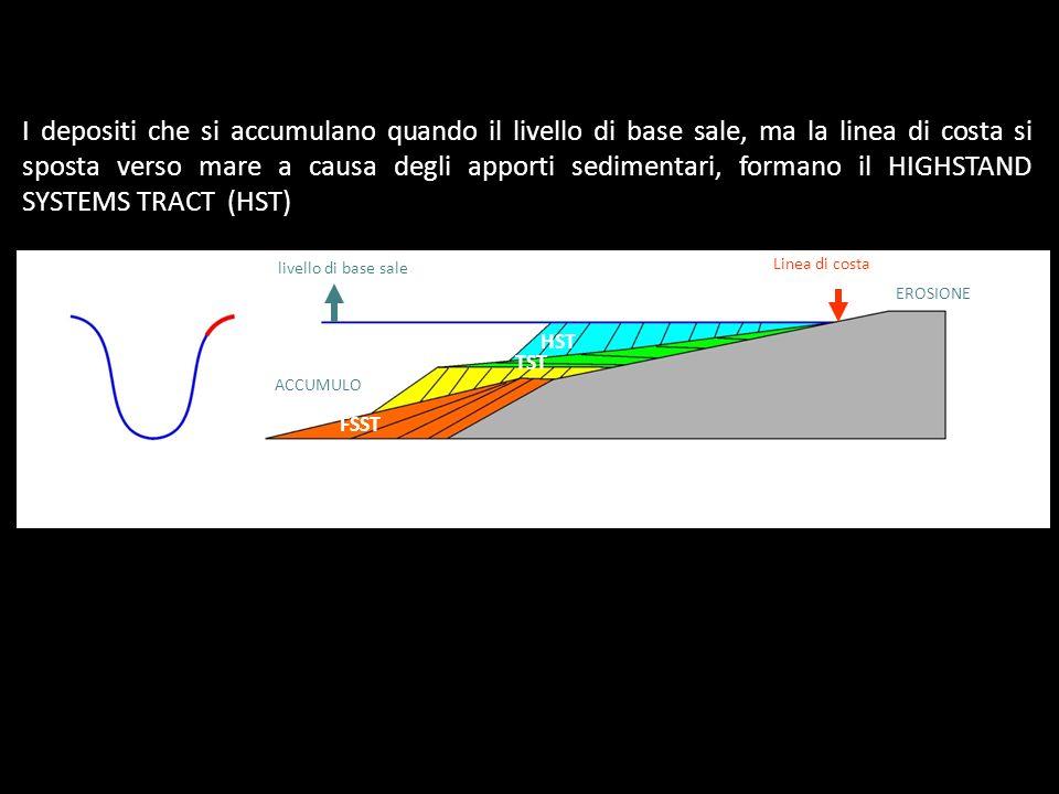 livello di base sale Linea di costa EROSIONE ACCUMULO I depositi che si accumulano quando il livello di base sale, ma la linea di costa si sposta vers