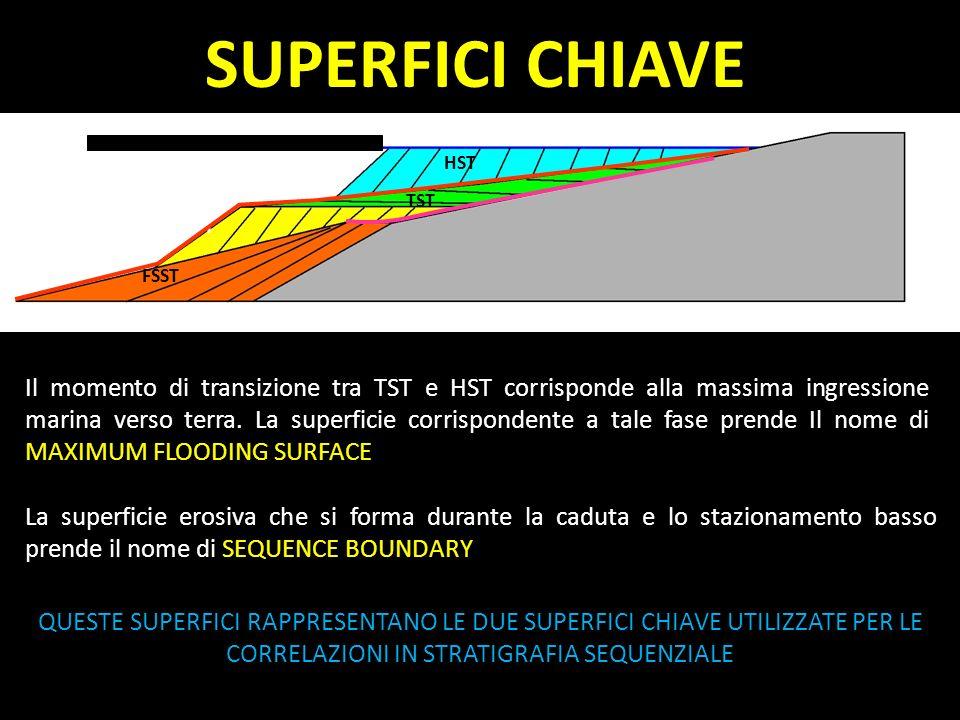 FSST LST HST Il momento di transizione tra TST e HST corrisponde alla massima ingressione marina verso terra. La superficie corrispondente a tale fase