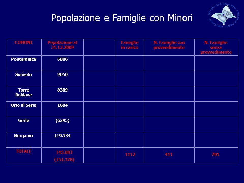 Popolazione e Famiglie con Minori COMUNIPopolazione al 31.12.2009 Famiglie in carico N.