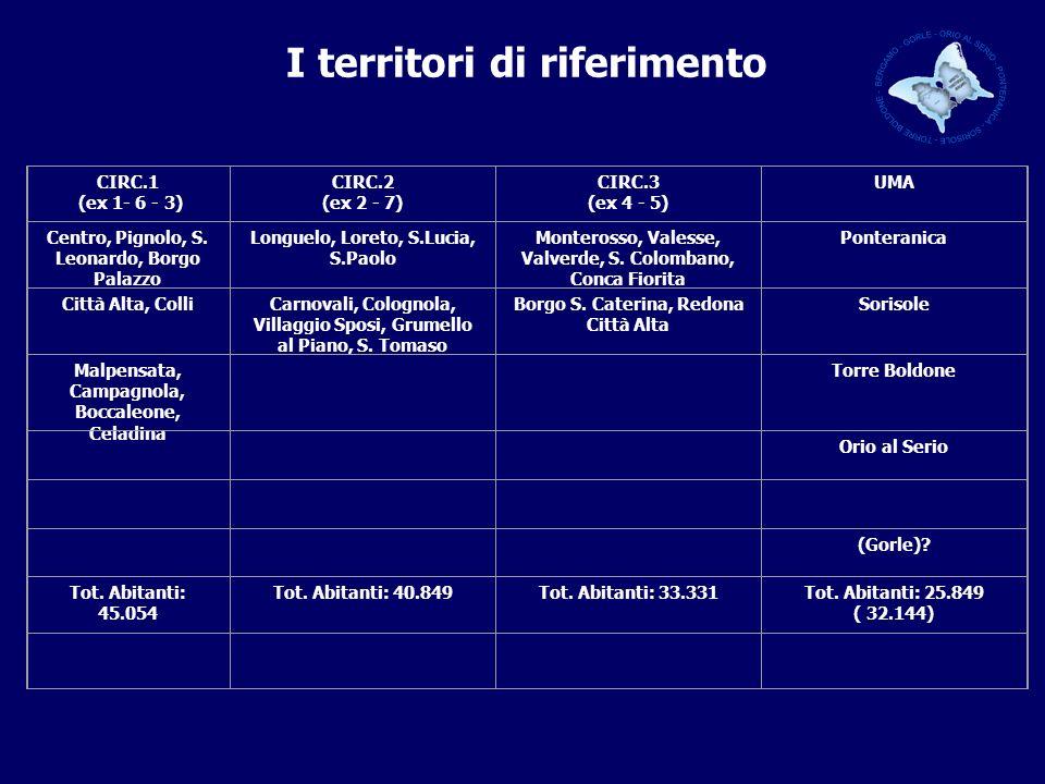 I territori di riferimento CIRC.1 (ex 1- 6 - 3) CIRC.2 (ex 2 - 7) CIRC.3 (ex 4 - 5) UMA Centro, Pignolo, S.