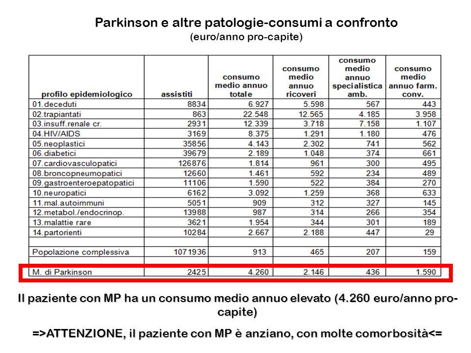 Parkinson e altre patologie-consumi a confronto (euro/anno pro-capite) Il paziente con MP ha un consumo medio annuo elevato (4.260 euro/anno pro- capi