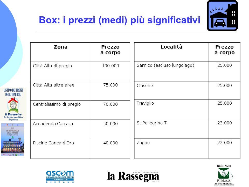 Box: i prezzi (medi) più significativi ZonaPrezzo a corpo Città Alta di pregio100.000 Città Alta altre aree75.000 Centralissimo di pregio70.000 Accademia Carrara50.000 Piscine Conca dOro40.000 LocalitàPrezzo a corpo Sarnico (escluso lungolago)25.000 Clusone25.000 Treviglio25.000 S.