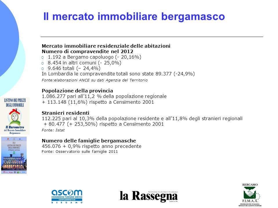 Il mercato immobiliare bergamasco Mercato immobiliare residenziale delle abitazioni Numero di compravendite nel 2012 1.192 a Bergamo capoluogo (- 20,16%) 8.454 in altri comuni (- 25,0%) 9.646 totali (– 24,4%) In Lombardia le compravendite totali sono state 89.377 (-24,9%) Fonte:elaborazioni ANCE su dati Agenzia del Territorio Popolazione della provincia 1.086.277 pari all11,2 % della popolazione regionale + 113.148 (11,6%) rispetto a Censimento 2001 Stranieri residenti 112.225 pari al 10,3% della popolazione residente e all11,8% degli stranieri regionali + 80.477 (+ 253,50%) rispetto a Censimento 2001 Fonte: Istat Numero delle famiglie bergamasche 456.076 + 0,9% rispetto anno precedente Fonte: Osservatorio sulle famiglie 2011